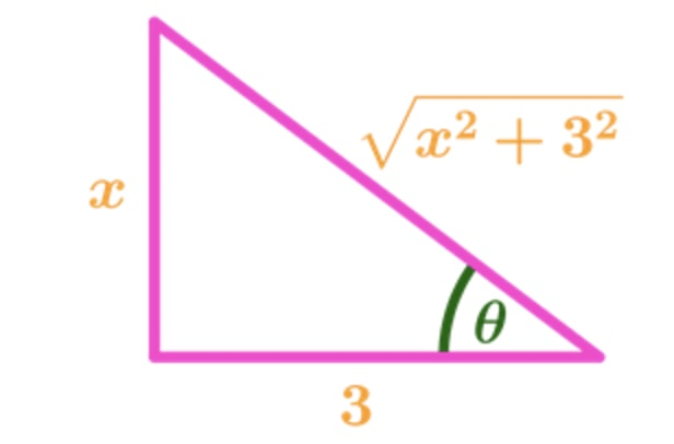 Graph 2: Trig Substitution Triangle with 3tan