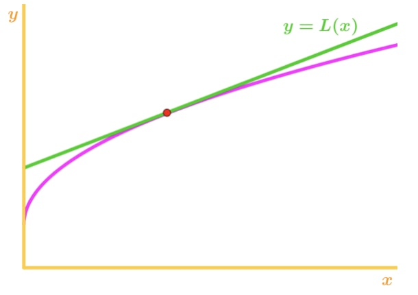 Graph 3: Concave down overestimate