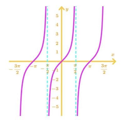 Graph 3: tanx
