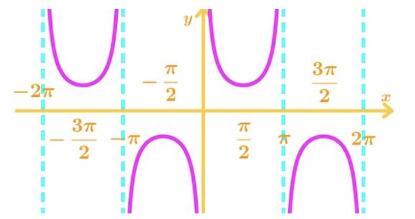 Graph 4: cscx