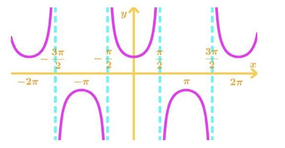Graph 5: secx
