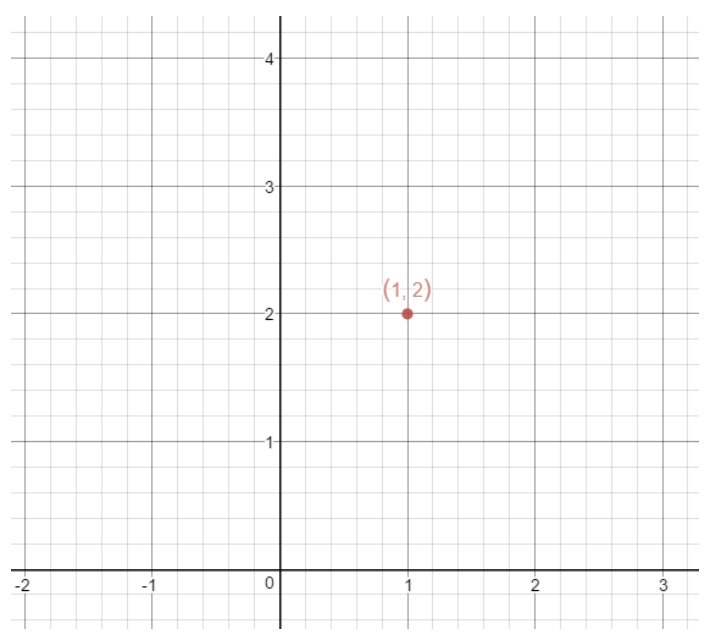 Graph with the point (1,2)
