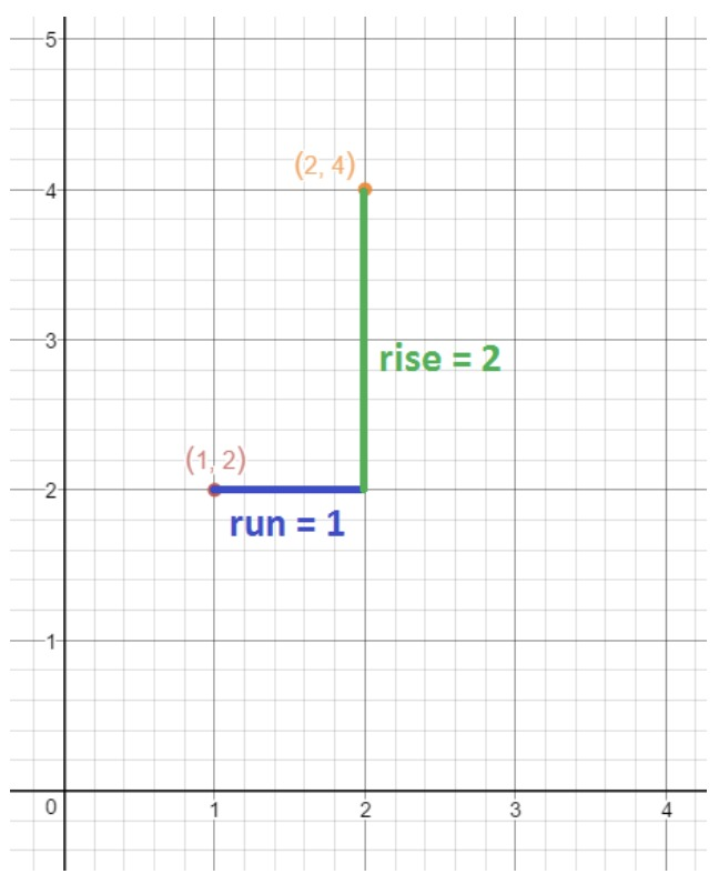 Graph of point (2,4) and (1,2) with run=1 and rise=2