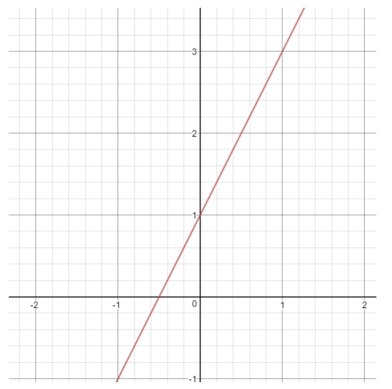 Plot the graph of y = 2x + 1