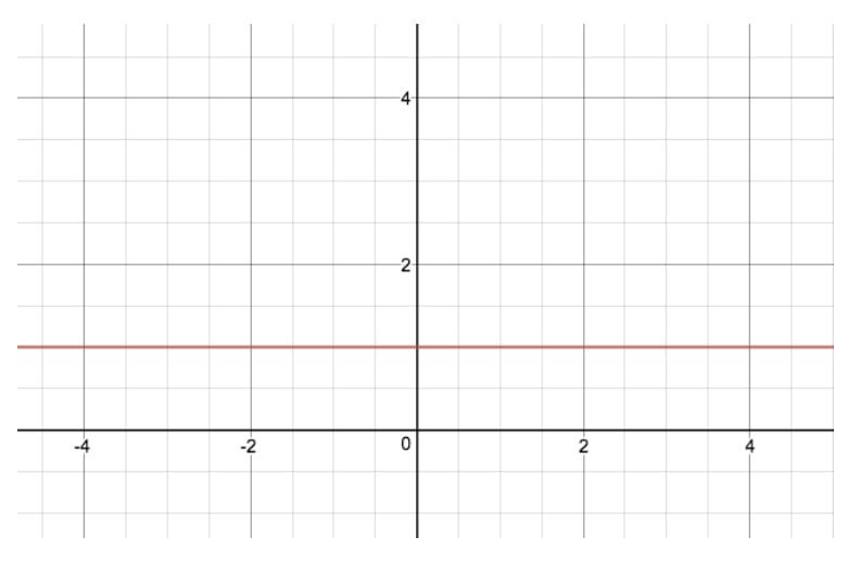 Graph of y = 1^x