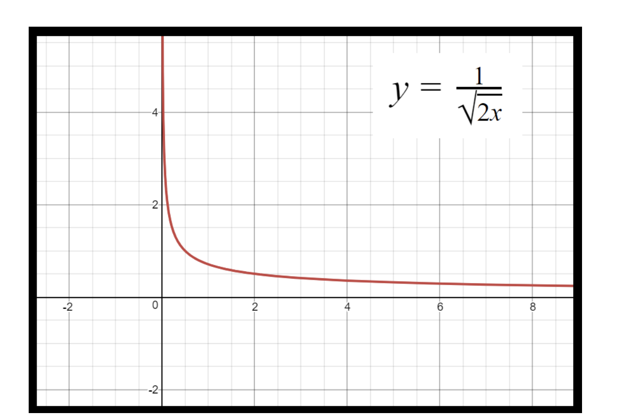 Figure 3: Graph of y for the equation for example 4.