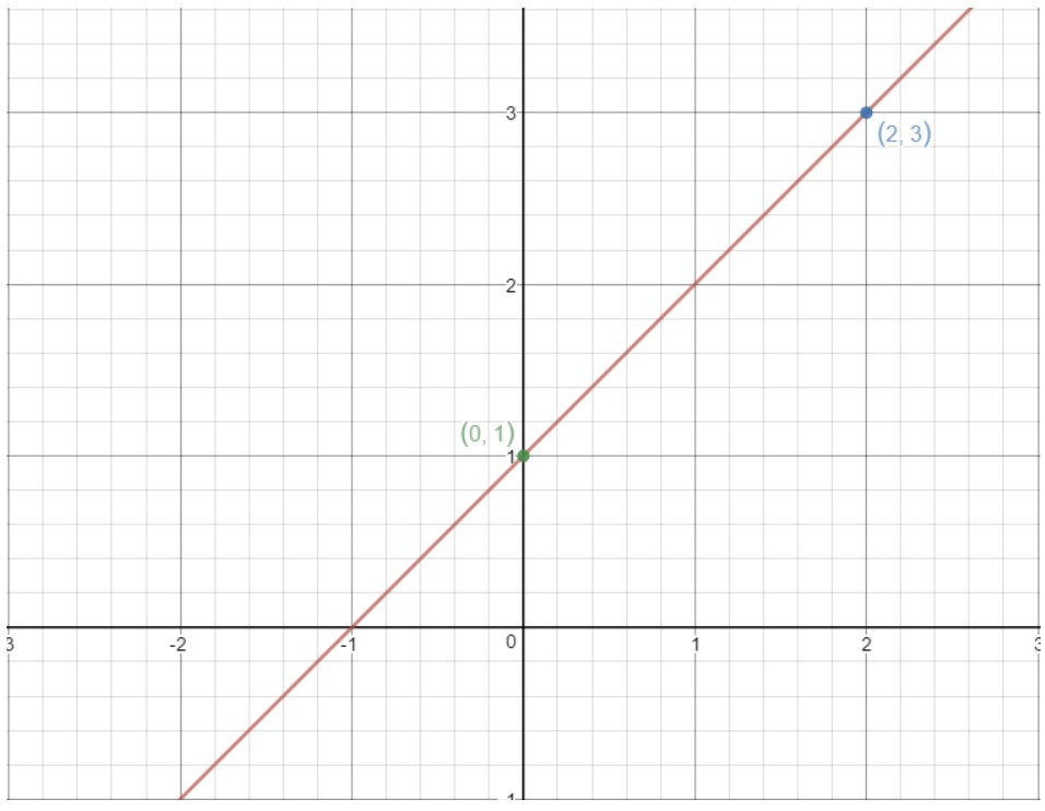 Graph with points (0,1) and (2,3)