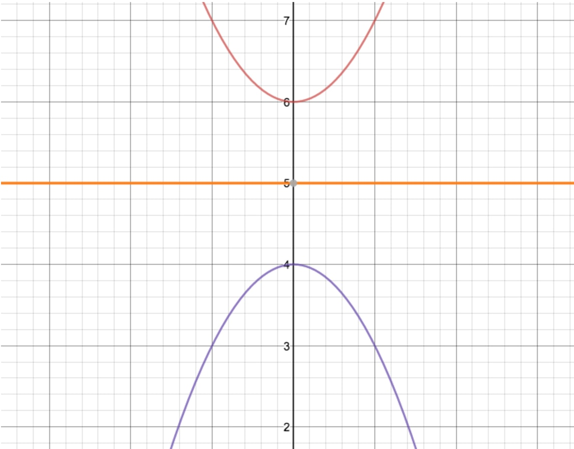 Imaginary line between two graphs for reflection through x axis