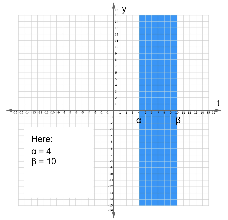 Figure 1: Interval of validity for linear differential equation in blue