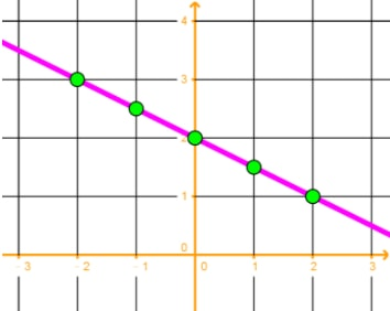 Linking the data dots using a straight line