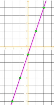 Link the data points of the table together using a straight line