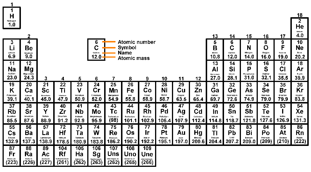Structure Of The Periodic Table Studypug