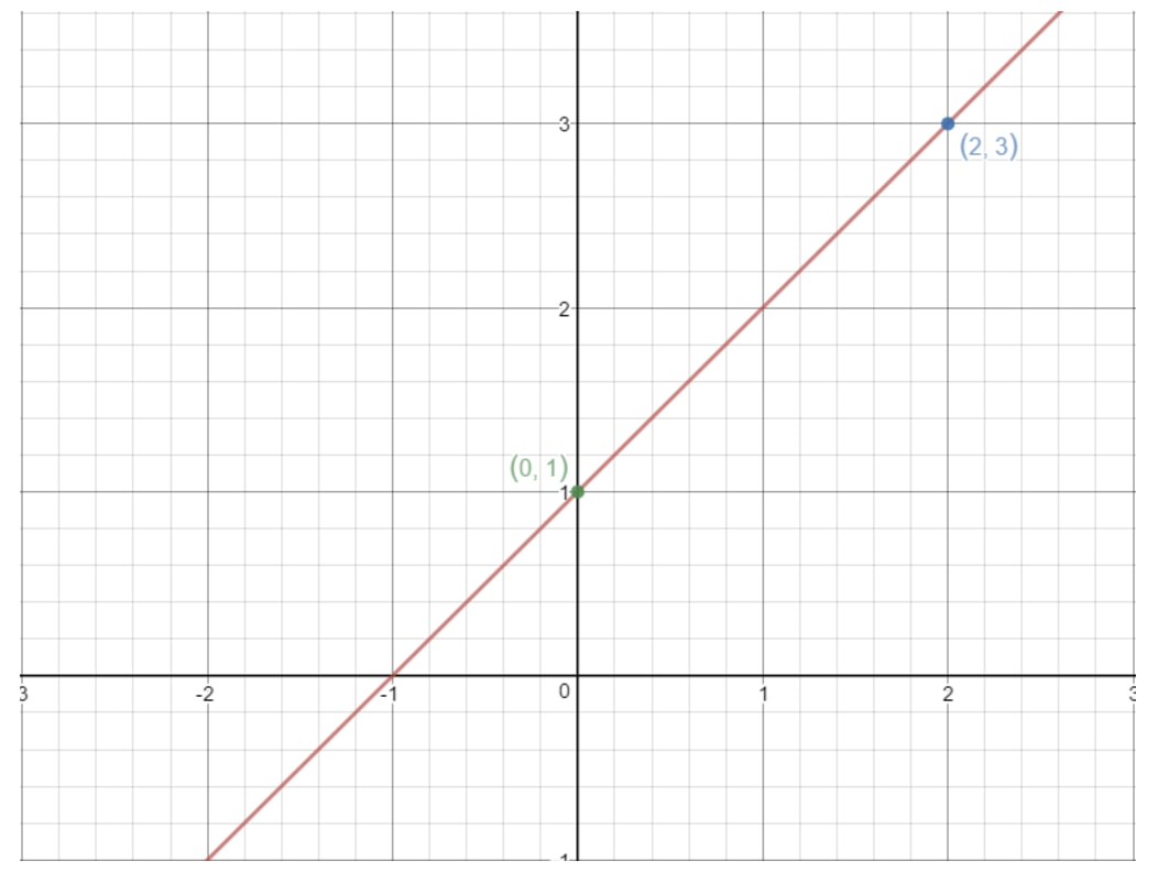 Pick any two points on the straight line to find the slope