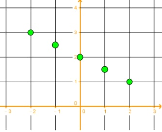 Coordinates plotted on the grid using table of data