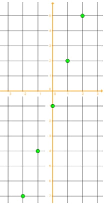 Plot the coordinates using the table of values of x and y.