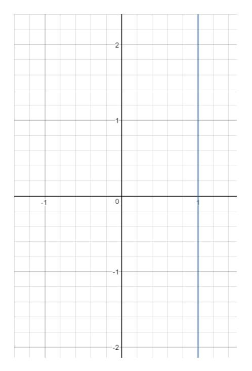 Plot the graph of x = 1