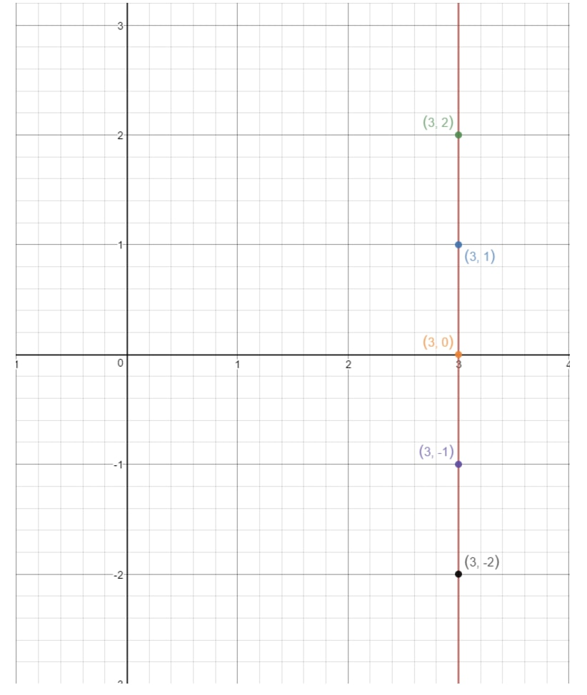 Plot the points on the coordinate grid where x is a constant and y can be any value