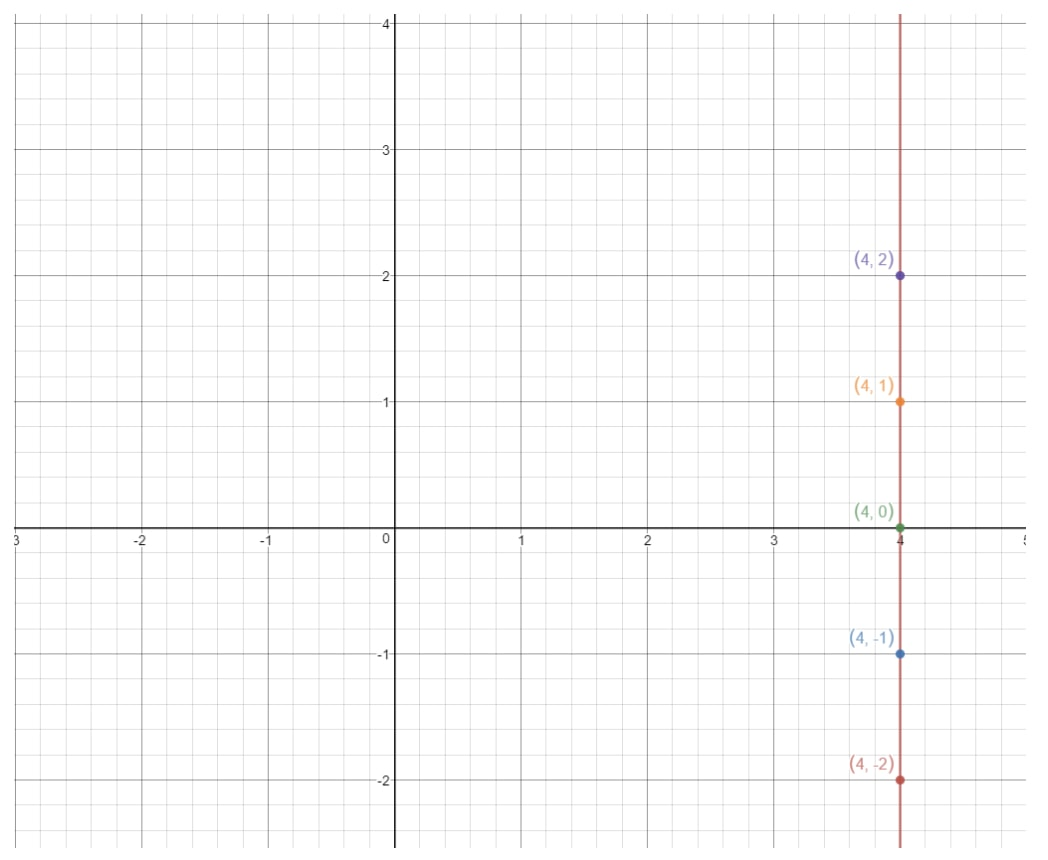 Plot the points on the coordinate grid where x = 4