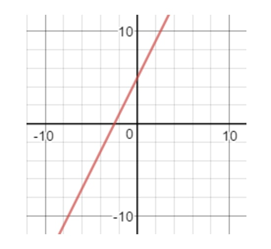 Point discontinuity whether the equations are the same