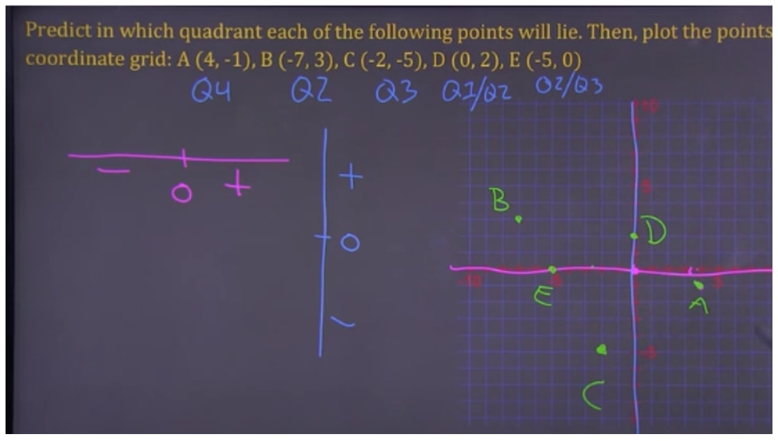 Predict where the points lie and plot on coordinate grid