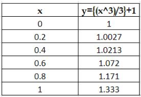 Result values using method of separable equations