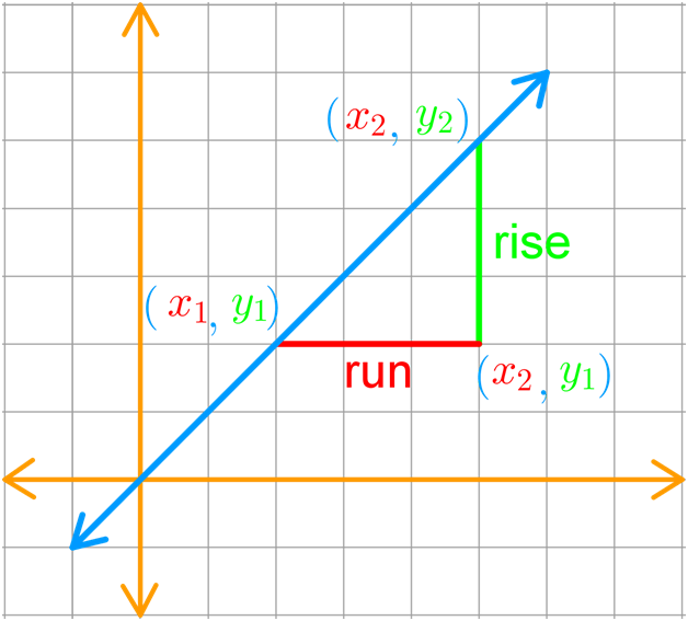 graph of a line with rise and run and coordinates on a plane