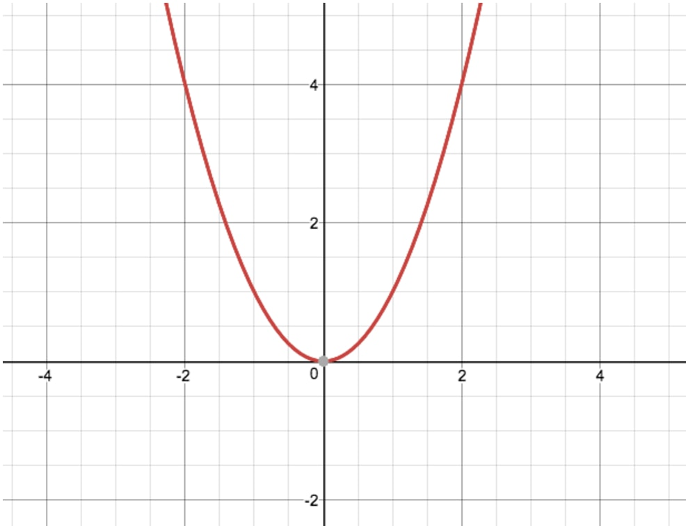 Sample of the most simple quadratic expression we can graph