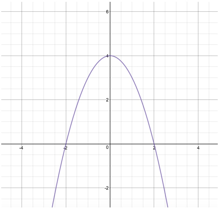 Graph B to reflect through x axis
