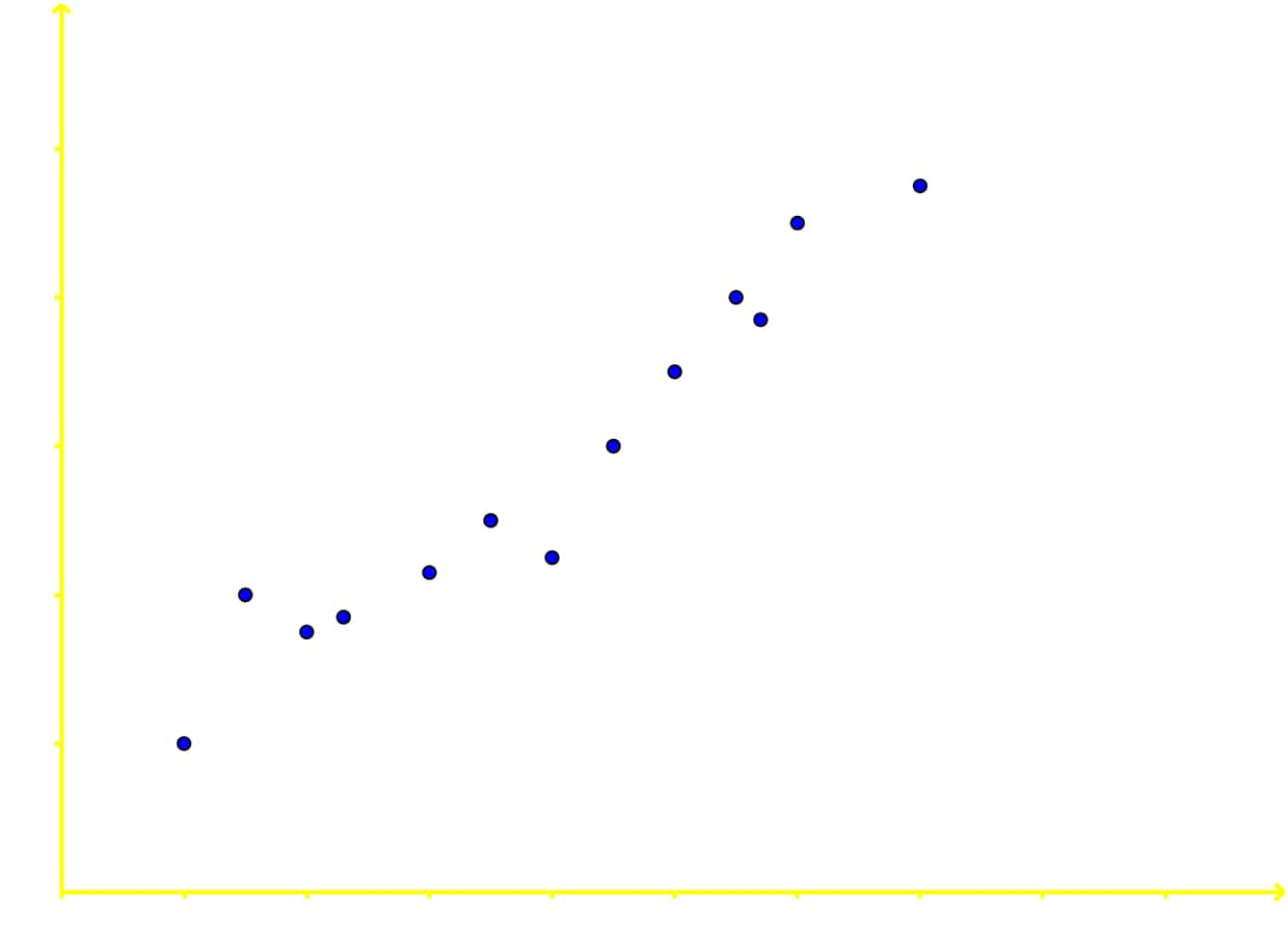 Scatter plot that shows positive correlation