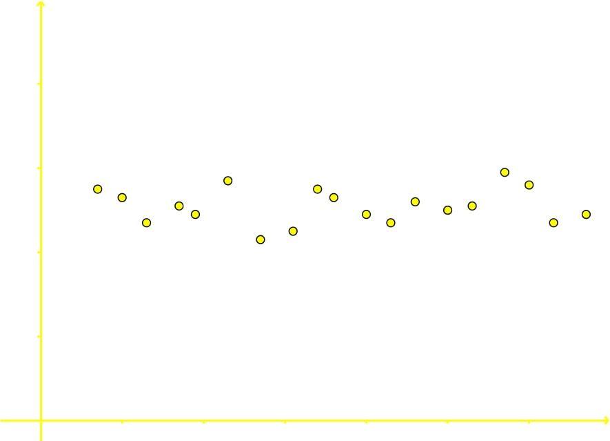 Scatter plot that shows no correlation