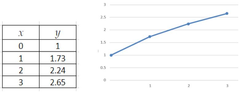 Table and graph for values of y found through separable equations method