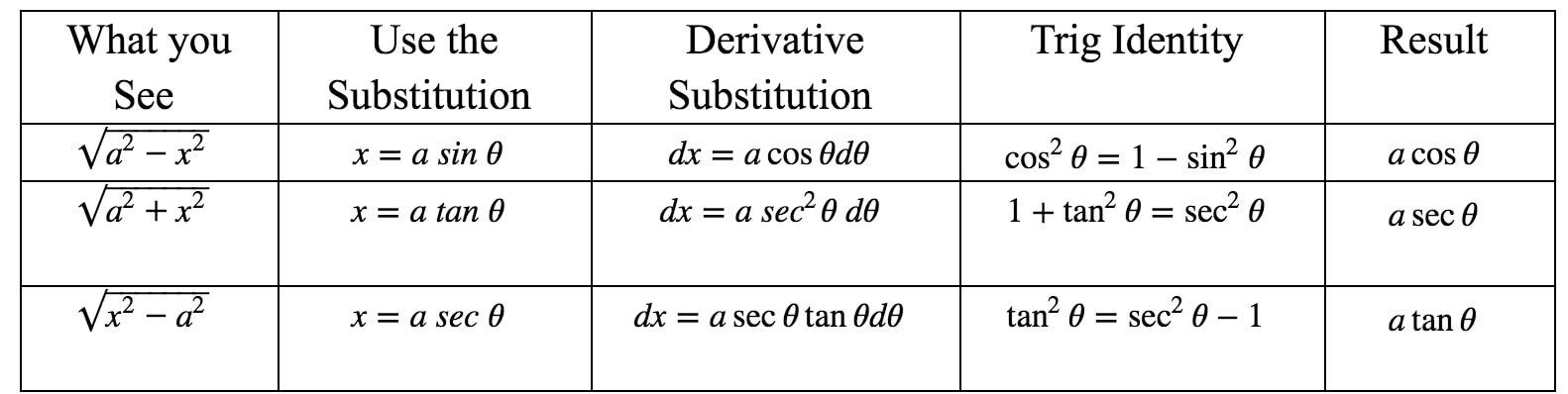 Table 1: Trigonometric Substitution Table