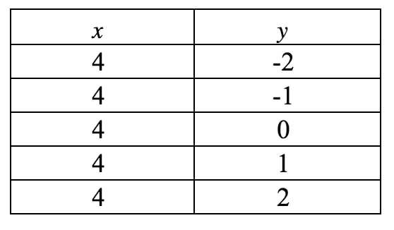 Table of values where x is constant and y can be any value