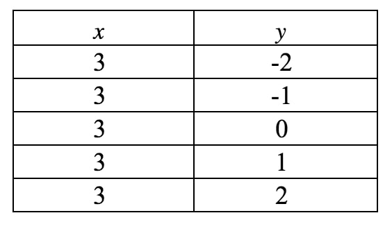 Table of values where x is a contant and y can be anything