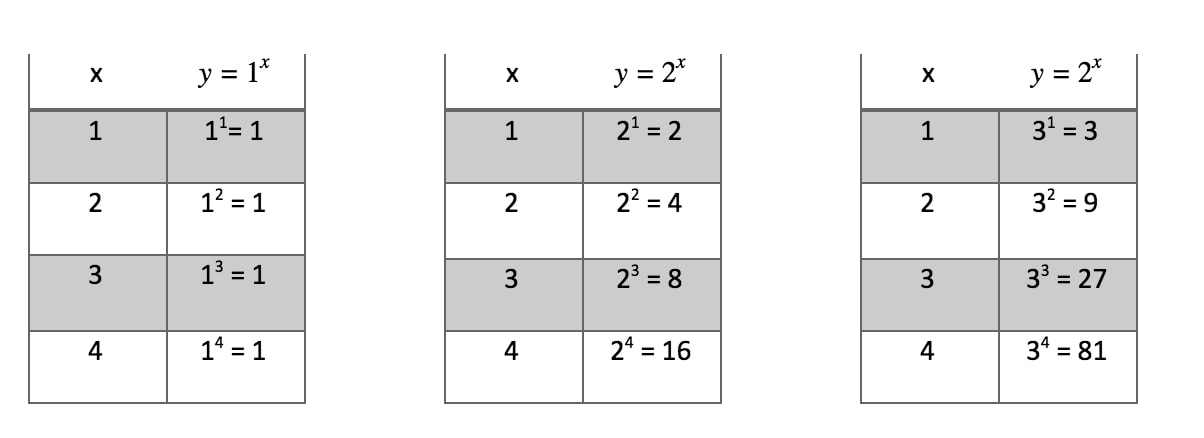 The table of values of y = 1^x and y = 2^x