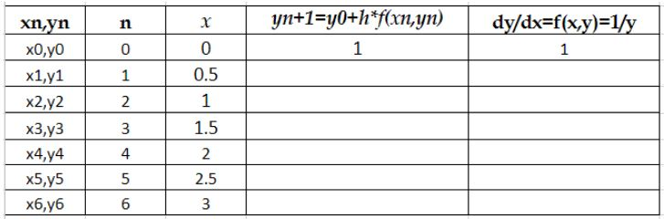 Table to fill with y and dy/dx values using Euler's method