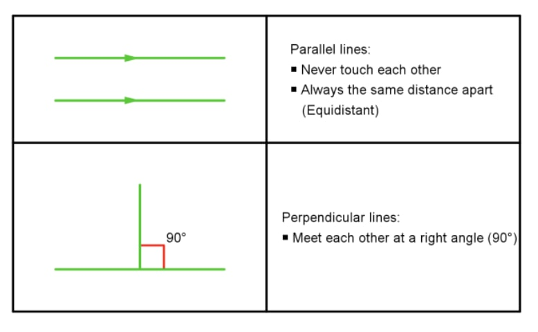 The difference between parallel and perpendicular lines