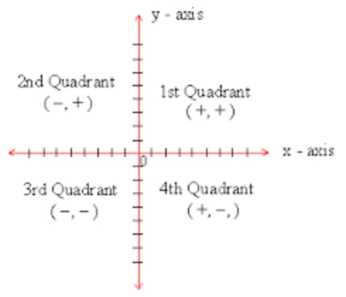 The signs of x and y coordinates to determine where the points lie