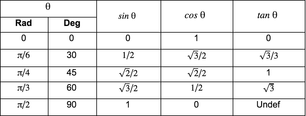 The value chart of sine, cosine, tangent function