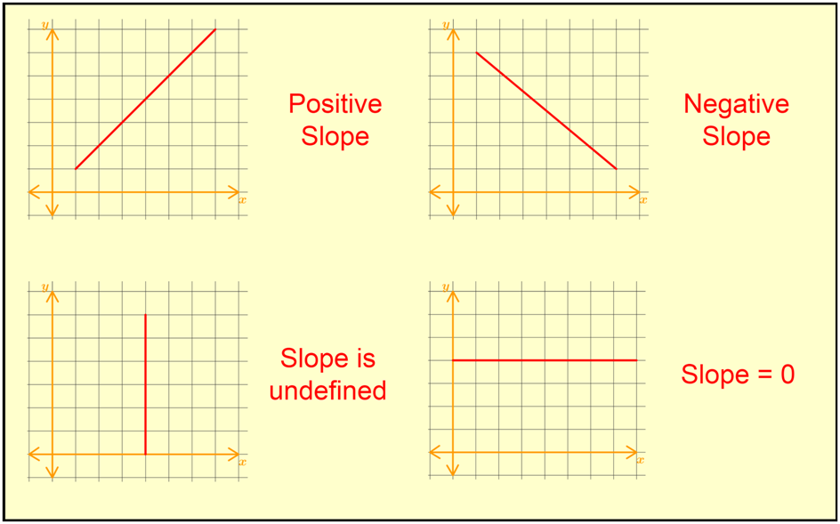 zero positive negative and undefined zero slopes