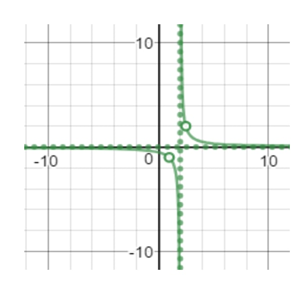 Vertical asymptote where x is undefined at 2