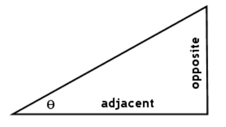 Visualize using adjacent opposite and hypotenuse