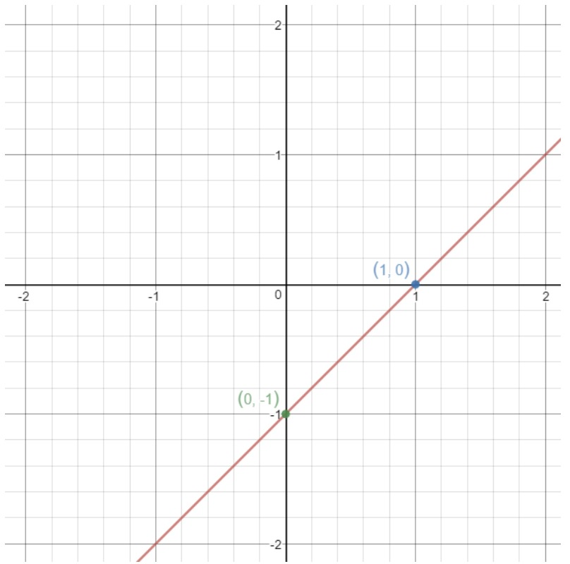 Coordinate of point (1,0)  and (0,-1)